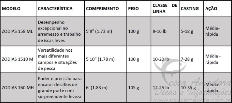Especificacoes tecnicas da Zodias serie Brasil