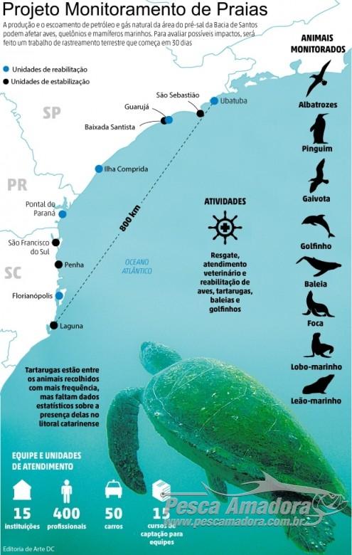 Projeto monitoramento de praias finaciado pela Petrobras